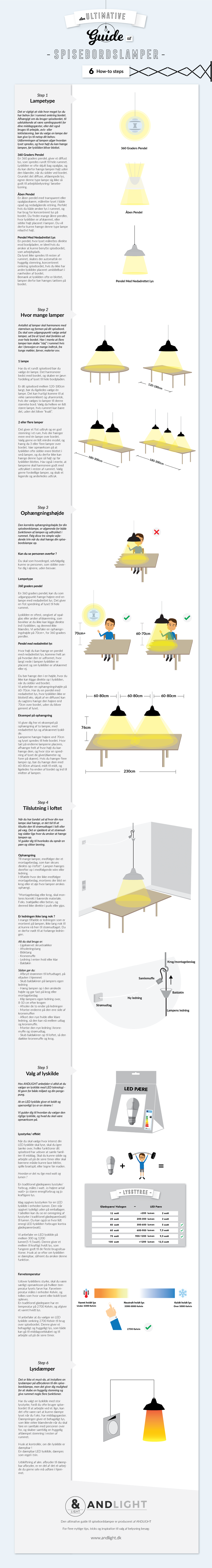 Picture of: Ny Lampe Til Over Spisebordet Laes Vores Store Diy Guide